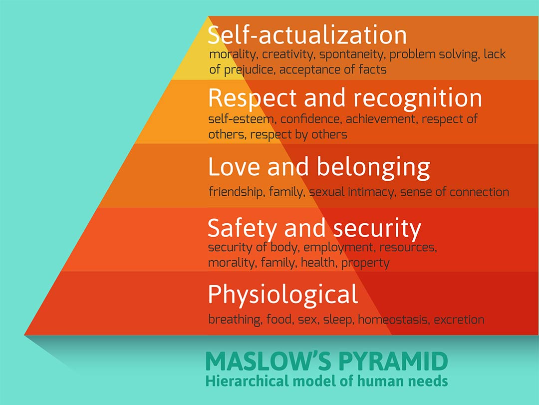 Maslow's hierarchy of basic human needs in a pyramid chart